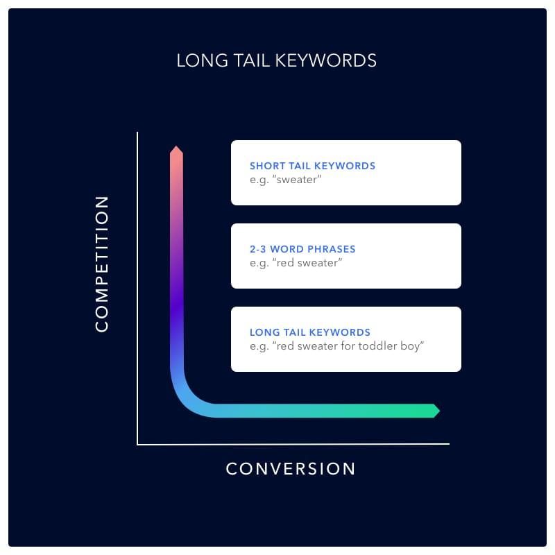 longtail-keywords
